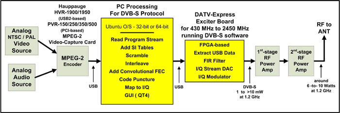 t v transmitter block diagram with explanation home datv express digital atv project