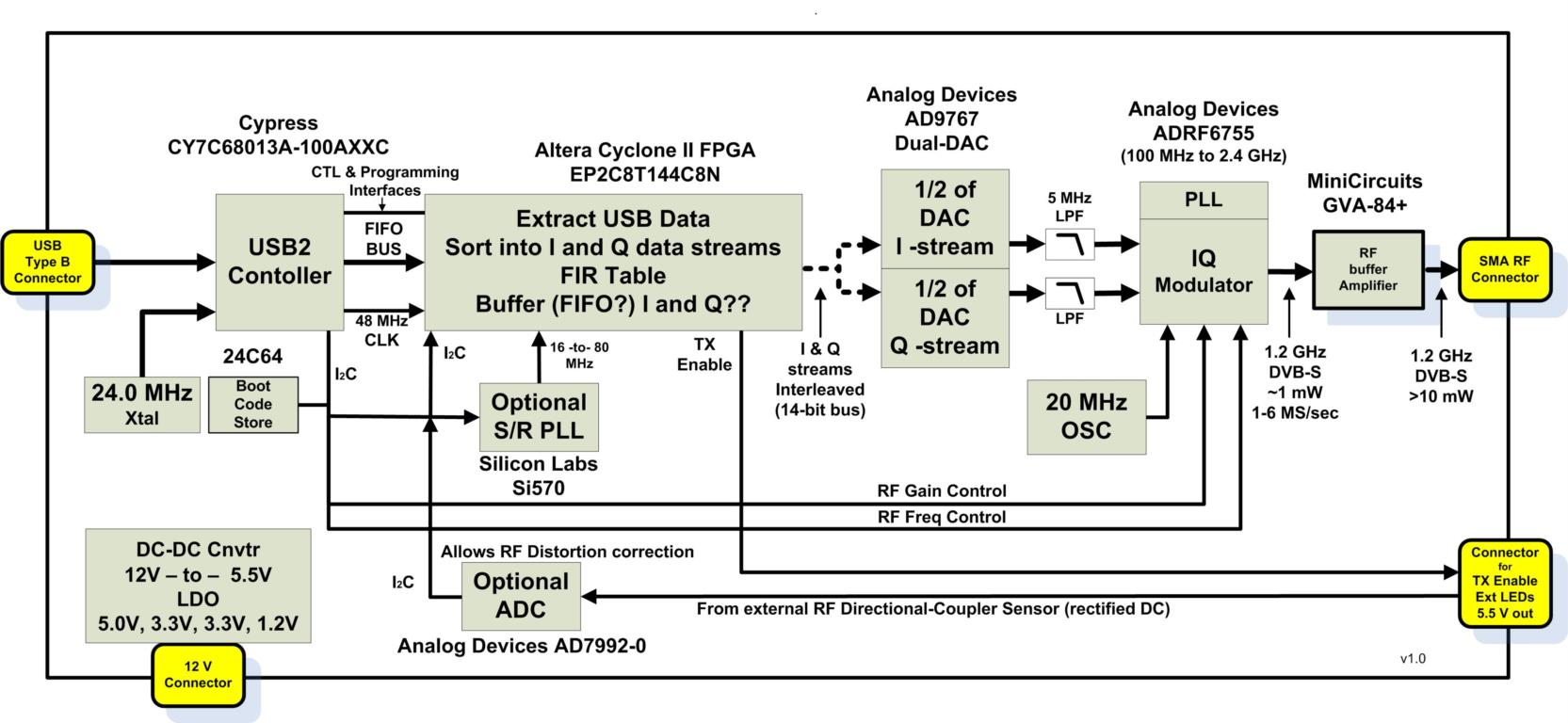 They are provided as a service to the DATV-Express community. DATV-Express  Specification Download Spec Rev09 PDF DATV-Express PCBA Block Diagram
